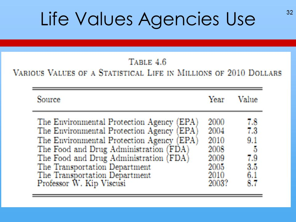 Life Values Agencies Use 32