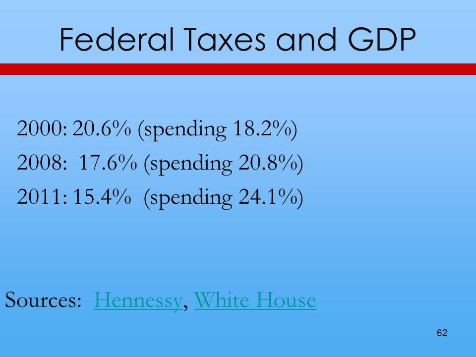 Federal Taxes and GDP 2000: 20.6% (spending 18.2%) 2008: 17.6% (spending 20.8%) 2011: 15.4% (spending 24.1%) Sources: Hennessy, White HouseHennessyWhite House 62