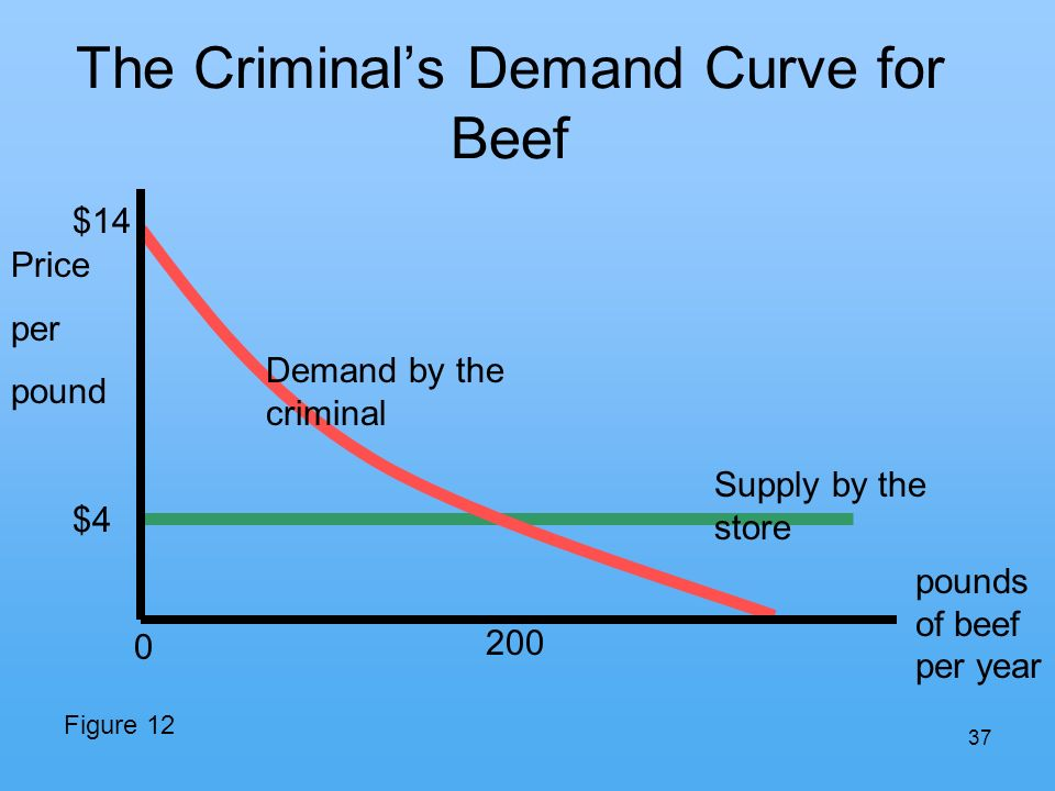 37 The Criminals Demand Curve for Beef pounds of beef per year Price per pound Demand by the criminal Supply by the store $4 $14 Figure 12