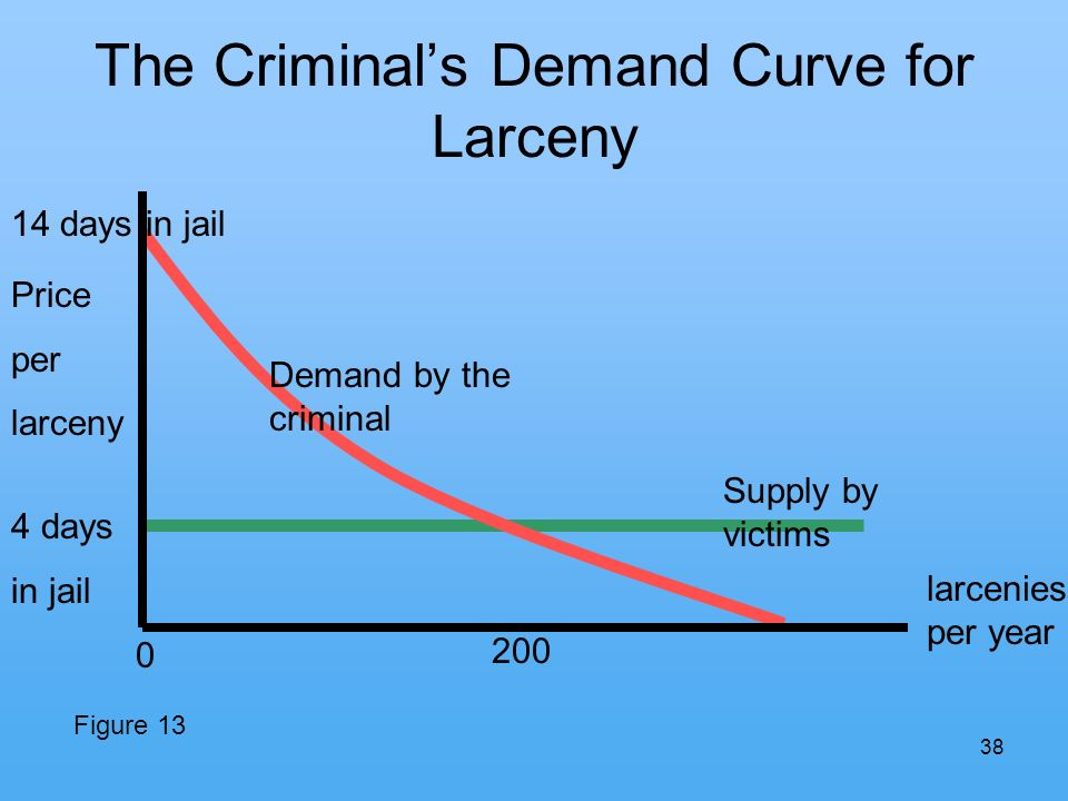 38 The Criminals Demand Curve for Larceny larcenies per year Demand by the criminal Supply by victims 4 days in jail 14 days in jail Price per larceny Figure 13