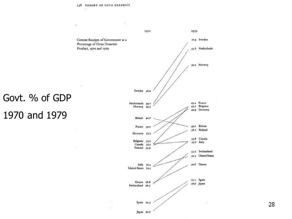 28 Govt. % of GDP 1970 and 1979