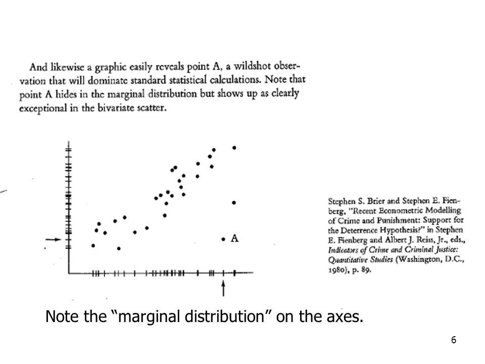 6 Note the marginal distribution on the axes.