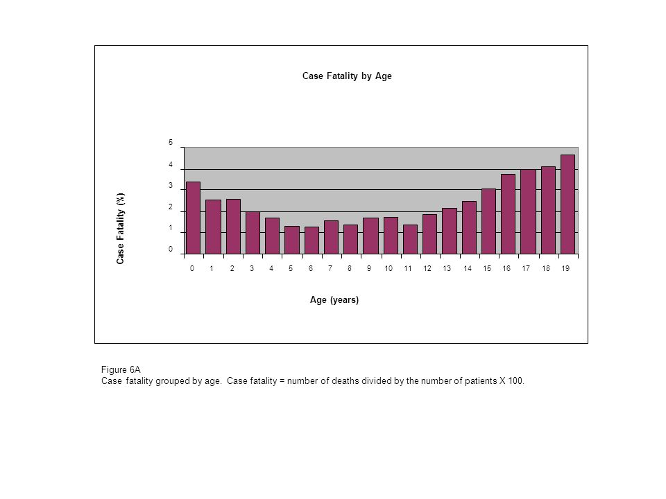 Case Fatality by Age Age (years) Case Fatality (%) Figure 6A Case fatality grouped by age.