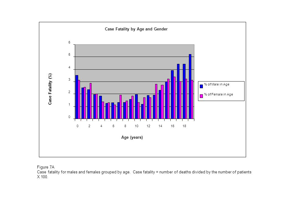 Figure 7A Case fatality for males and females grouped by age.