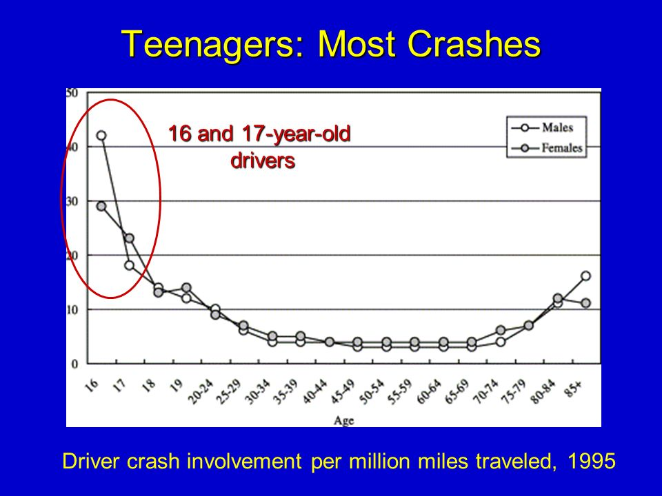 Teenagers: Most Crashes Driver crash involvement per million miles traveled, 1995 16 and 17-year-old drivers