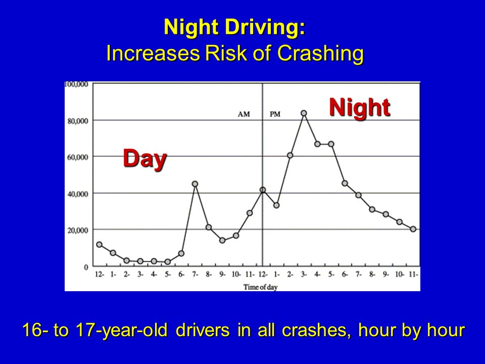 Night Driving: Increases Risk of Crashing 16- to 17-year-old drivers in all crashes, hour by hour Day Night