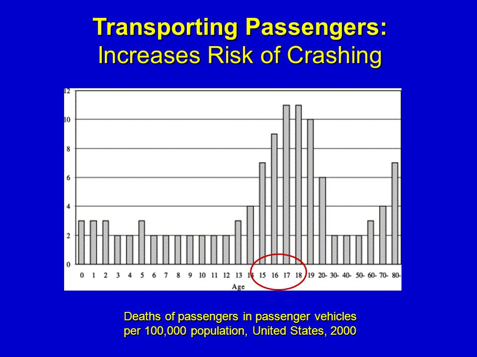Transporting Passengers: Increases Risk of Crashing Deaths of passengers in passenger vehicles per 100,000 population, United States, 2000