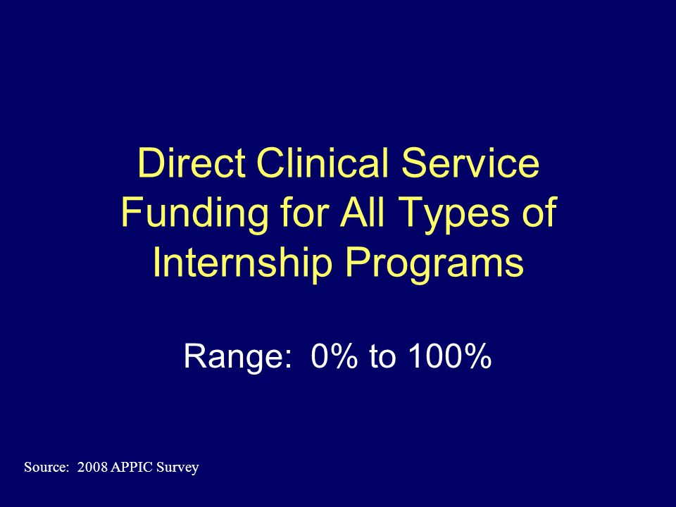 The Bottom Line: Impact of Training on Clinical Productivity To what extent does a centers participation in internship training reduce staff clinical revenues/service delivery.