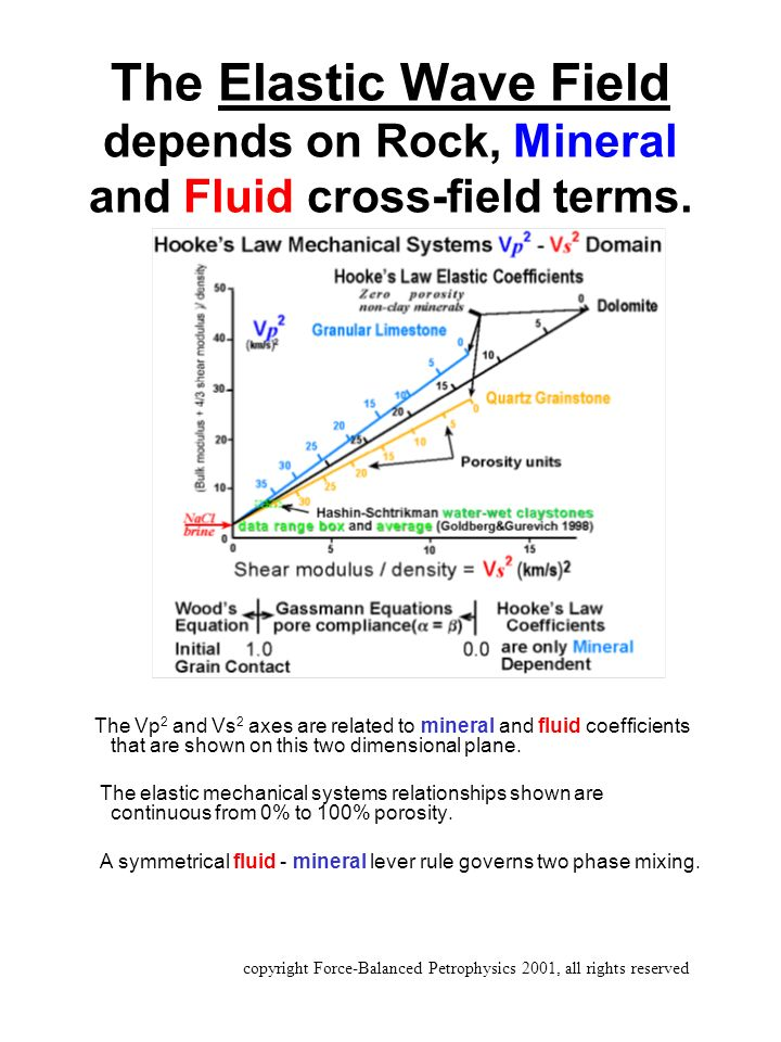 The Elastic Wave Field depends on Rock, Mineral and Fluid cross-field terms.