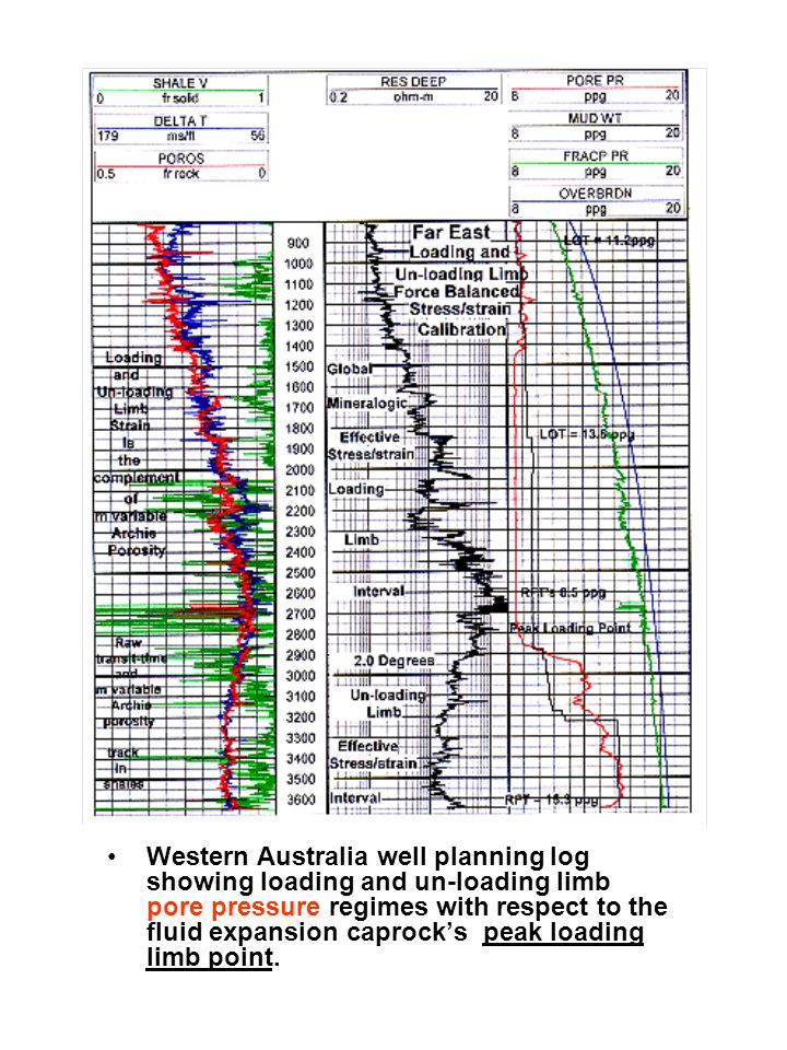 Western Australia well planning log showing loading and un-loading limb pore pressure regimes with respect to the fluid expansion caprocks peak loading limb point.