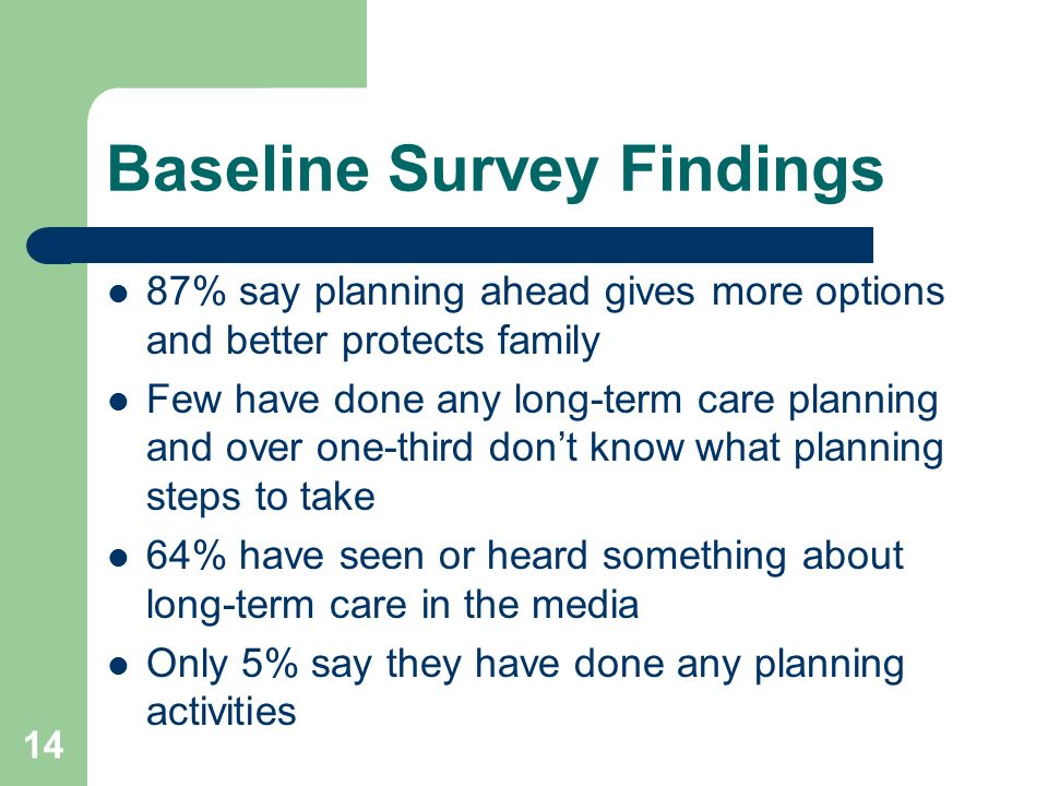 14 Baseline Survey Findings 87% say planning ahead gives more options and better protects family Few have done any long-term care planning and over one-third dont know what planning steps to take 64% have seen or heard something about long-term care in the media Only 5% say they have done any planning activities