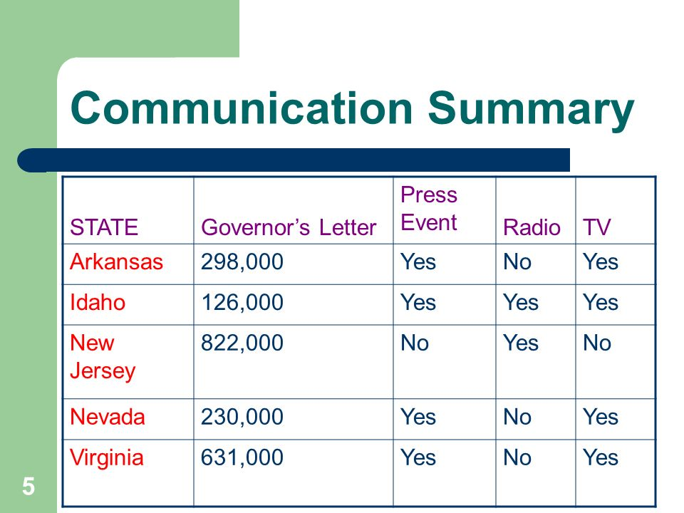 5 Communication Summary STATEGovernors Letter Press Event RadioTV Arkansas298,000YesNoYes Idaho126,000Yes New Jersey 822,000NoYesNo Nevada230,000YesNoYes Virginia631,000YesNoYes