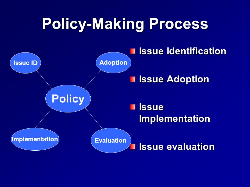 Policy-Making Process Issue Identification Issue Adoption Issue Implementation Issue evaluation Policy Issue ID Adoption Implementation Evaluation