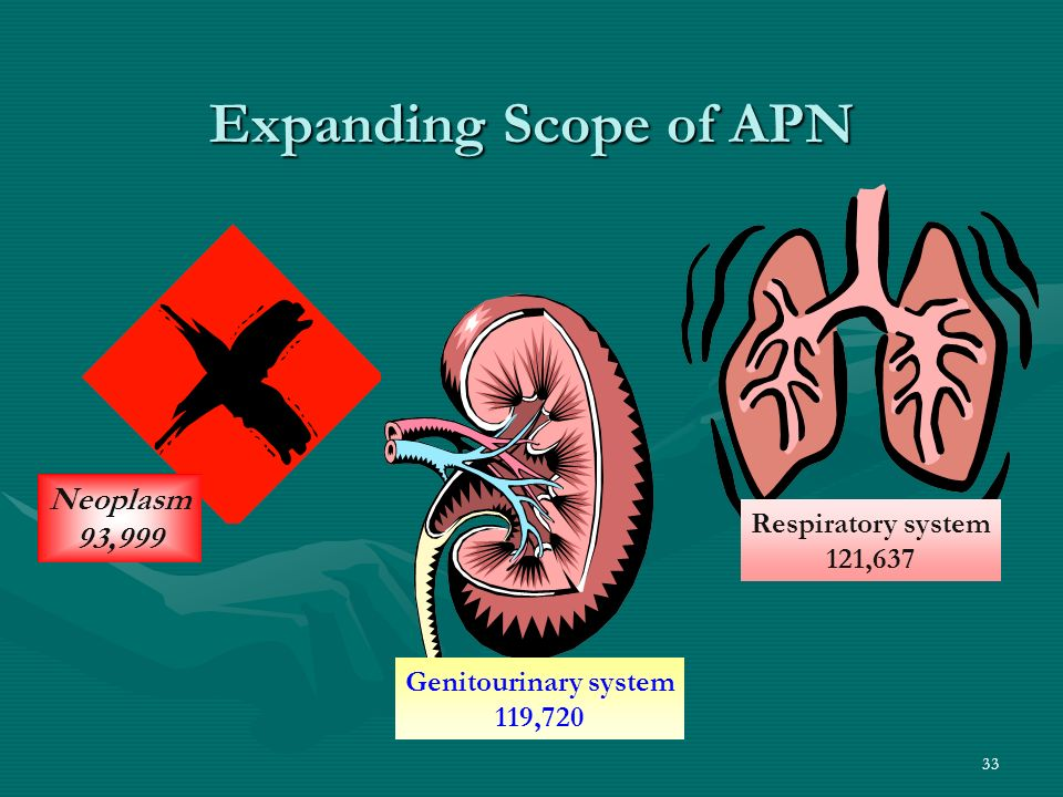 33 Expanding Scope of APN Neoplasm 93,999 Respiratory system 121,637 Genitourinary system 119,720