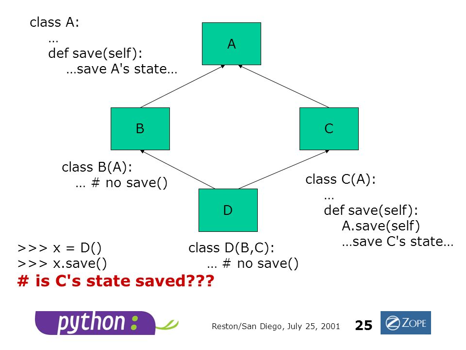 Reston/San Diego, July 25, 2001 25 CB D A class A: … def save(self): …save A s state… class C(A): … def save(self): A.save(self) …save C s state… class B(A): … # no save() class D(B,C): … # no save() >>> x = D() >>> x.save() # is C s state saved