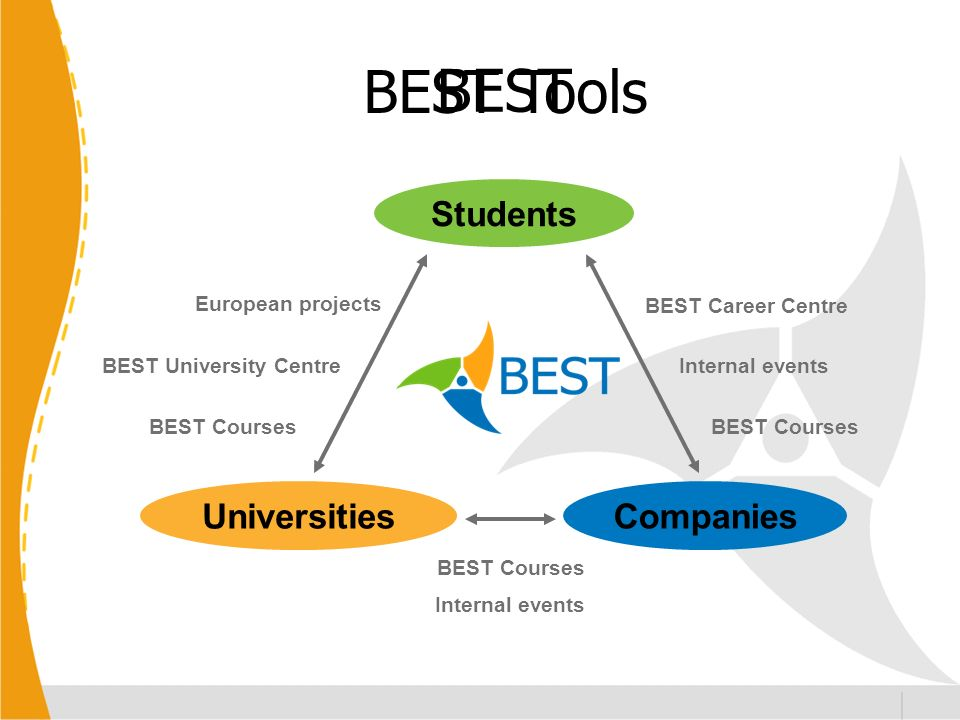 BEST Students UniversitiesCompanies European projects BEST Courses Internal events BEST Courses BEST Career Centre Internal events BEST Courses BEST University Centre BEST Tools