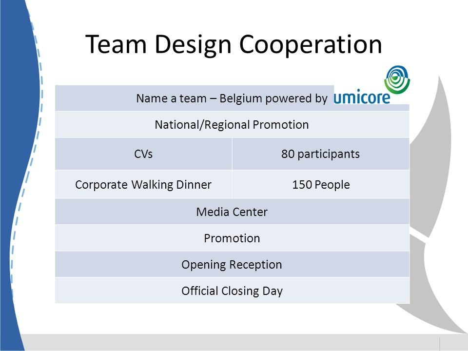 Team Design Cooperation Name a team – Belgium powered by National/Regional Promotion CVs80 participants Corporate Walking Dinner150 People Media Center Promotion Opening Reception Official Closing Day