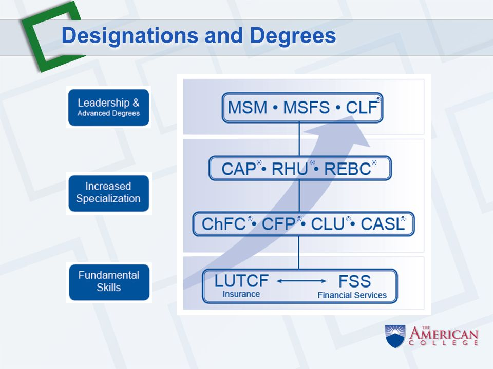 Designations and Degrees ®®®® ®®® ®