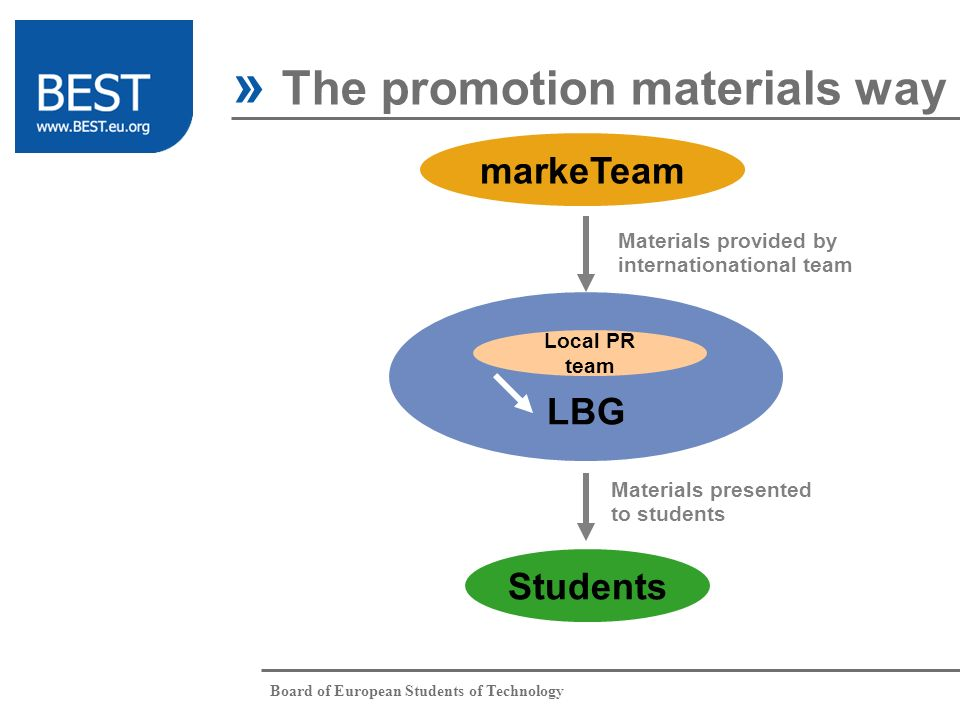 Board of European Students of Technology » The promotion materials way Students LBG markeTeam Local PR team Materials provided by internationational team Materials presented to students