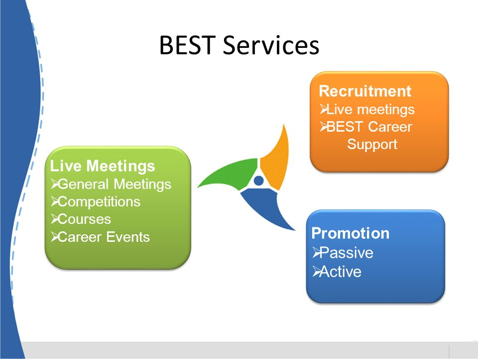 BEST Services Live Meetings General Meetings Competitions Courses Career Events Recruitment Live meetings BEST Career Support Promotion Passive Active