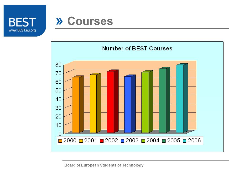 Board of European Students of Technology » Courses BEST Courses Website Intranet BCC