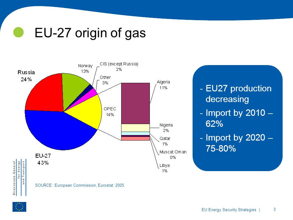| 3 EU Energy Security Strategies SOURCE: European Commission, Eurostat 2005.