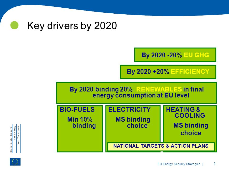 | 5 EU Energy Security Strategies Key drivers by 2020 By % EFFICIENCY BIO-FUELS Min 10% binding ELECTRICITY MS binding choice HEATING & COOLING MS binding choice By 2020 binding 20% RENEWABLES in final energy consumption at EU level NATIONAL TARGETS & ACTION PLANS By % EU GHG