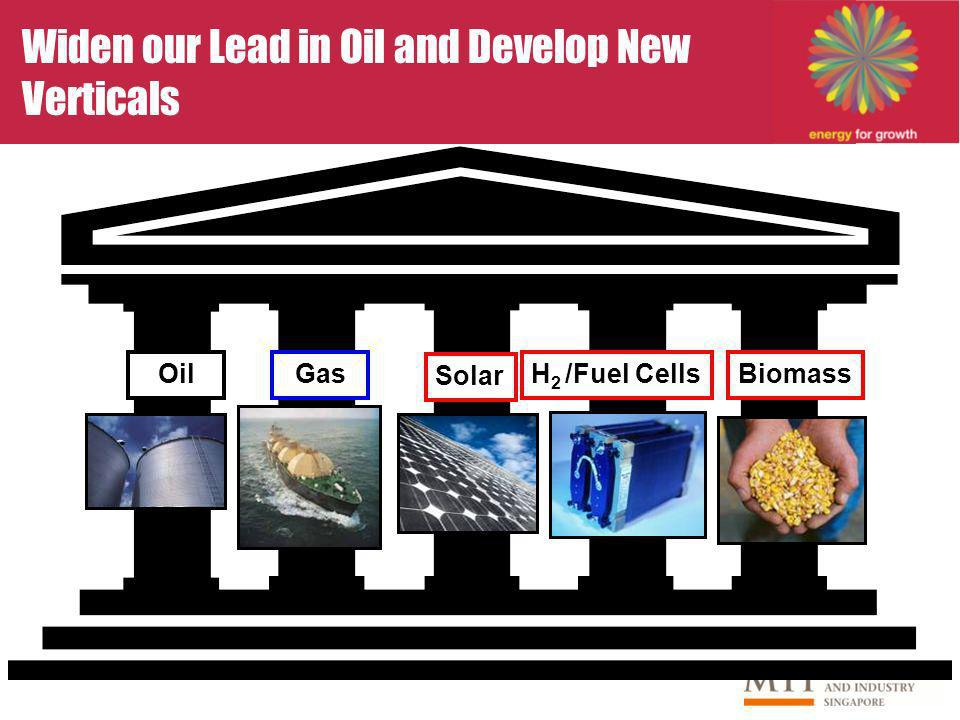 Solar OilBiomassH 2 /Fuel Cells Widen our Lead in Oil and Develop New Verticals Gas