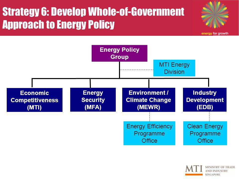Strategy 6: Develop Whole-of-Government Approach to Energy Policy Energy Policy Group Economic Competitiveness (MTI) Energy Security (MFA) Environment / Climate Change (MEWR) Industry Development (EDB) MTI Energy Division Clean Energy Programme Office Energy Efficiency Programme Office