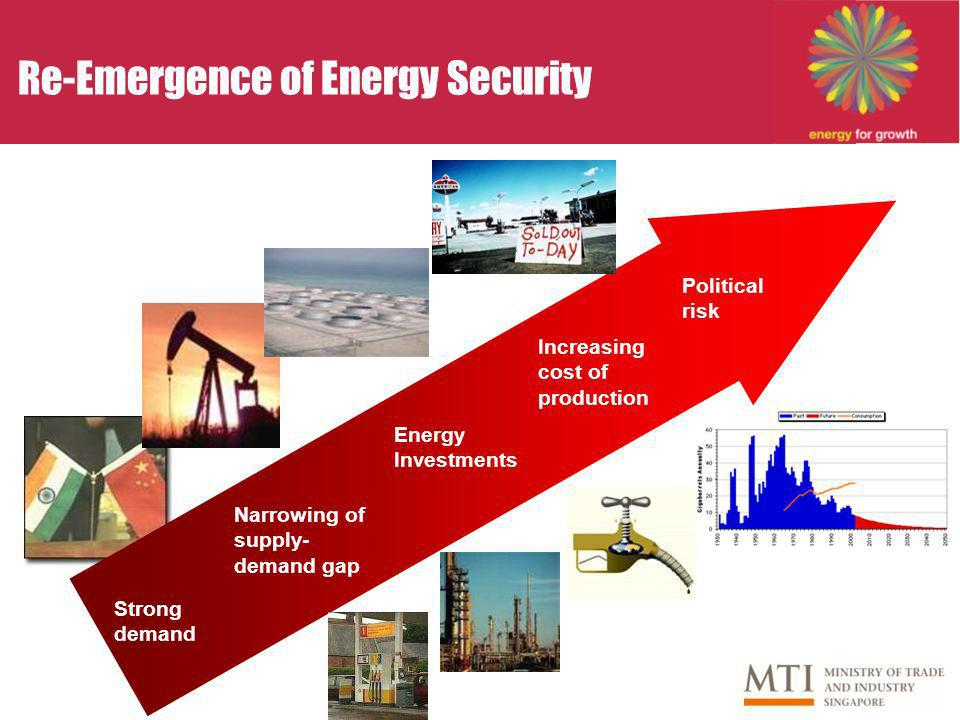 Re-Emergence of Energy Security Strong demand Increasing cost of production Political risk Narrowing of supply- demand gap Energy Investments