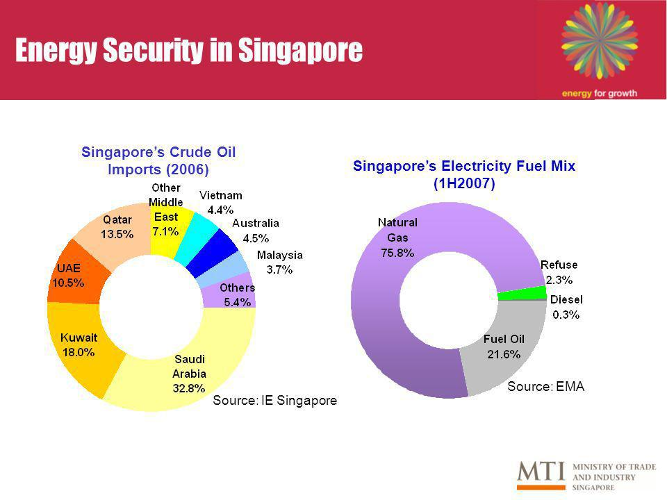 Energy Security in Singapore Singapores Crude Oil Imports (2006) Source: IE Singapore Singapores Electricity Fuel Mix (1H2007) Source: EMA