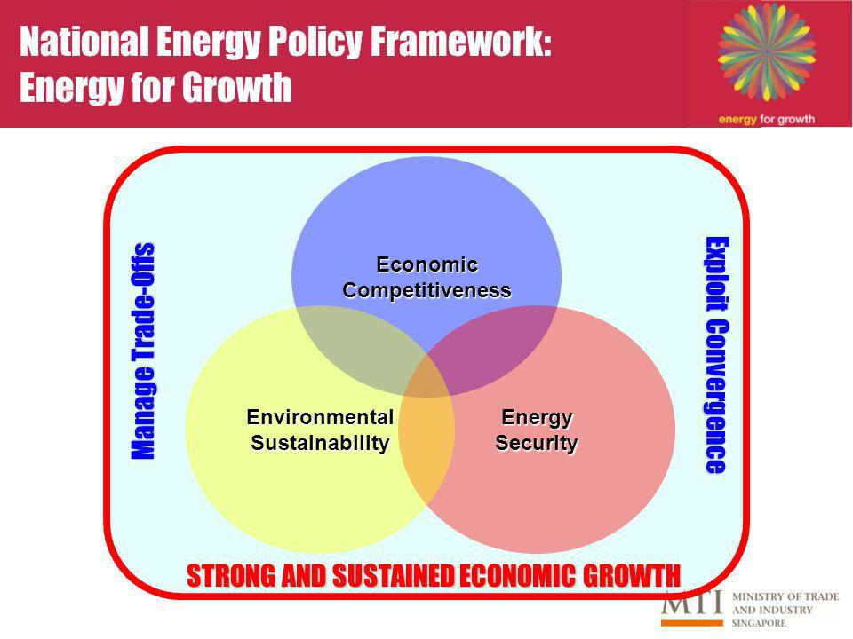 National Energy Policy Framework: Energy for Growth Economic Competitiveness EnergySecurity Environmental Sustainability STRONG AND SUSTAINED ECONOMIC GROWTH Manage Trade-Offs Exploit Convergence