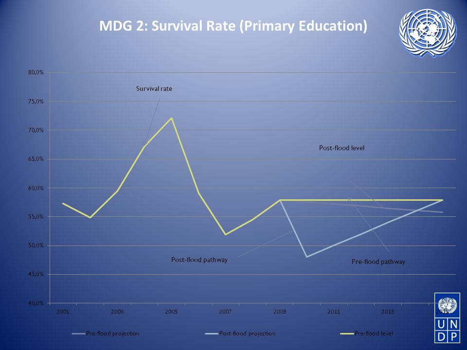 MDG 2: Survival Rate (Primary Education)
