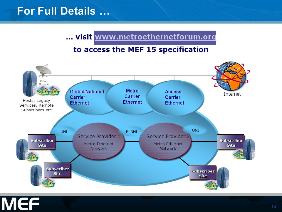 14 For Full Details … Subscriber Site Service Provider 1 Metro Ethernet Network Service Provider 2 Metro Ethernet Network Subscriber Site Internet Global/National Carrier Ethernet Global/National Carrier Ethernet Metro Carrier Ethernet Metro Carrier Ethernet Access Carrier Ethernet Access Carrier Ethernet Video Source Hosts, Legacy Services, Remote Subscribers etc … visit www.metroethernetforum.orgwww.metroethernetforum.org to access the MEF 15 specification