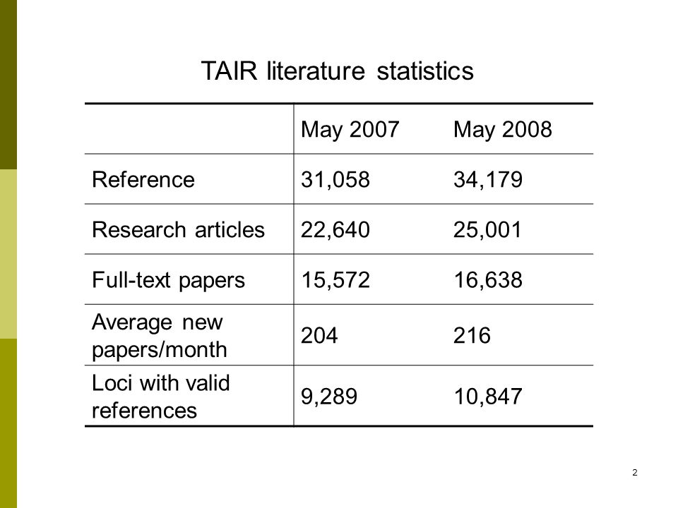 2 TAIR literature statistics May 2007May 2008 Reference31,05834,179 Research articles22,64025,001 Full-text papers15,57216,638 Average new papers/month 204216 Loci with valid references 9,28910,847