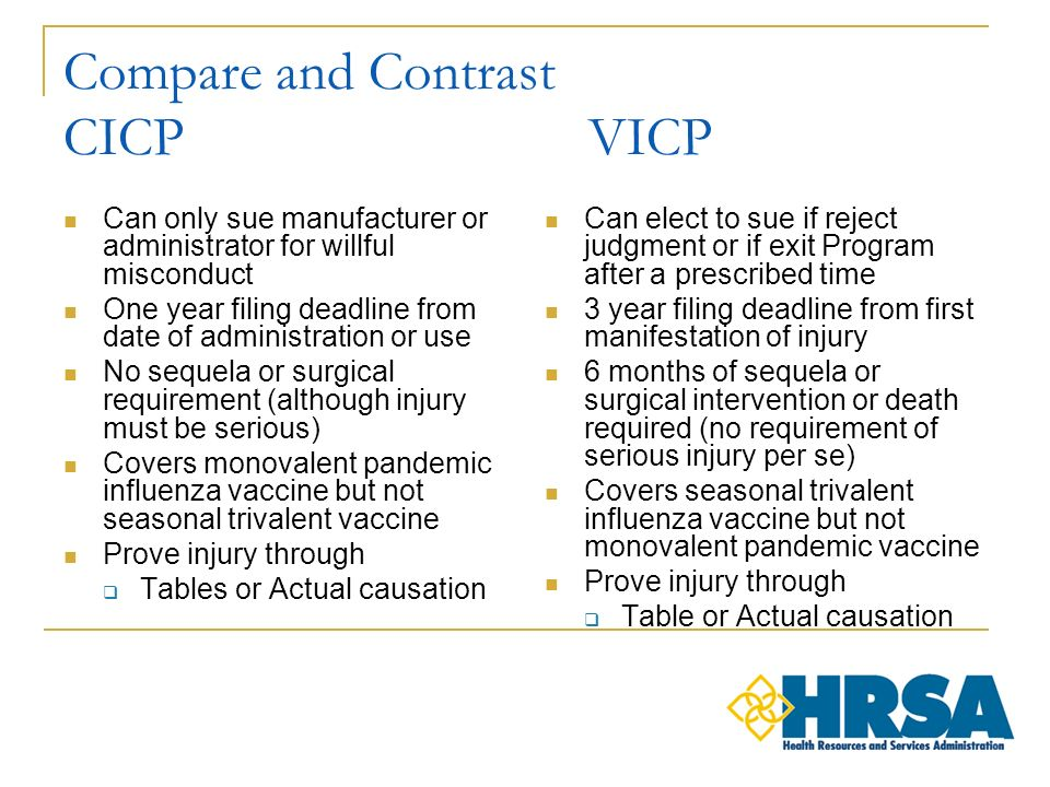 Compare and Contrast CICP VICP Can only sue manufacturer or administrator for willful misconduct One year filing deadline from date of administration or use No sequela or surgical requirement (although injury must be serious) Covers monovalent pandemic influenza vaccine but not seasonal trivalent vaccine Prove injury through Tables or Actual causation Can elect to sue if reject judgment or if exit Program after a prescribed time 3 year filing deadline from first manifestation of injury 6 months of sequela or surgical intervention or death required (no requirement of serious injury per se) Covers seasonal trivalent influenza vaccine but not monovalent pandemic vaccine Prove injury through Table or Actual causation