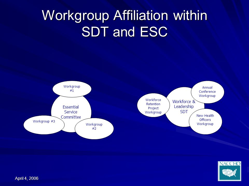 April 4, 2006 Workgroup Affiliation within SDT and ESC Essential Service Committee Workgroup #2 Workgroup #1 Workgroup #3 Workforce & Leadership SDT Annual Conference Workgroup New Health Officers Workgroup Workforce Retention Project Workgroup