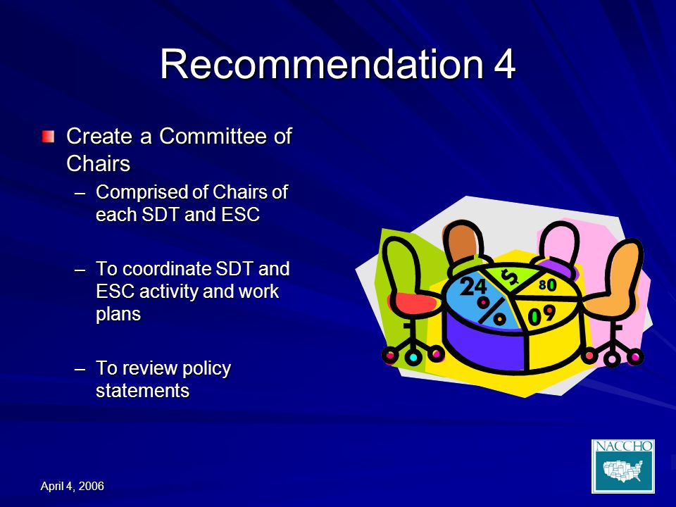 April 4, 2006 Recommendation 4 Create a Committee of Chairs –Comprised of Chairs of each SDT and ESC –To coordinate SDT and ESC activity and work plans –To review policy statements