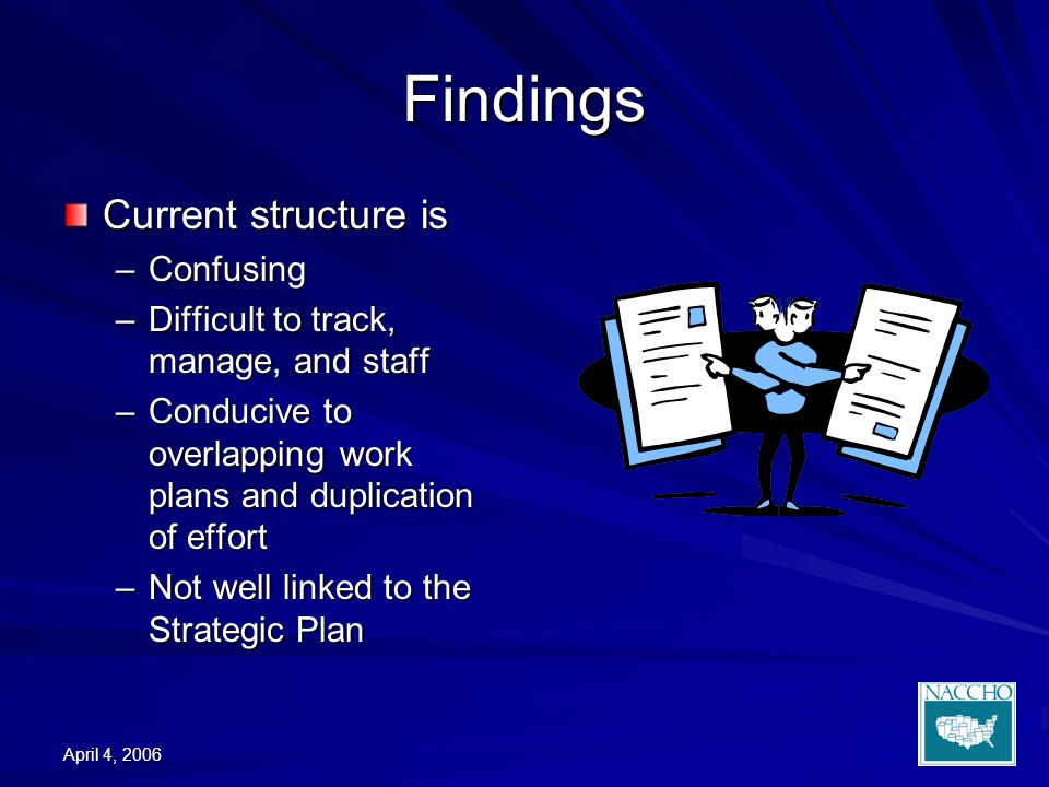 April 4, 2006 Findings Current structure is –Confusing –Difficult to track, manage, and staff –Conducive to overlapping work plans and duplication of effort –Not well linked to the Strategic Plan