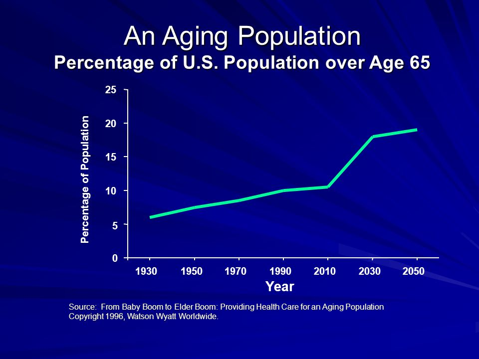 Source: From Baby Boom to Elder Boom: Providing Health Care for an Aging Population Copyright 1996, Watson Wyatt Worldwide.