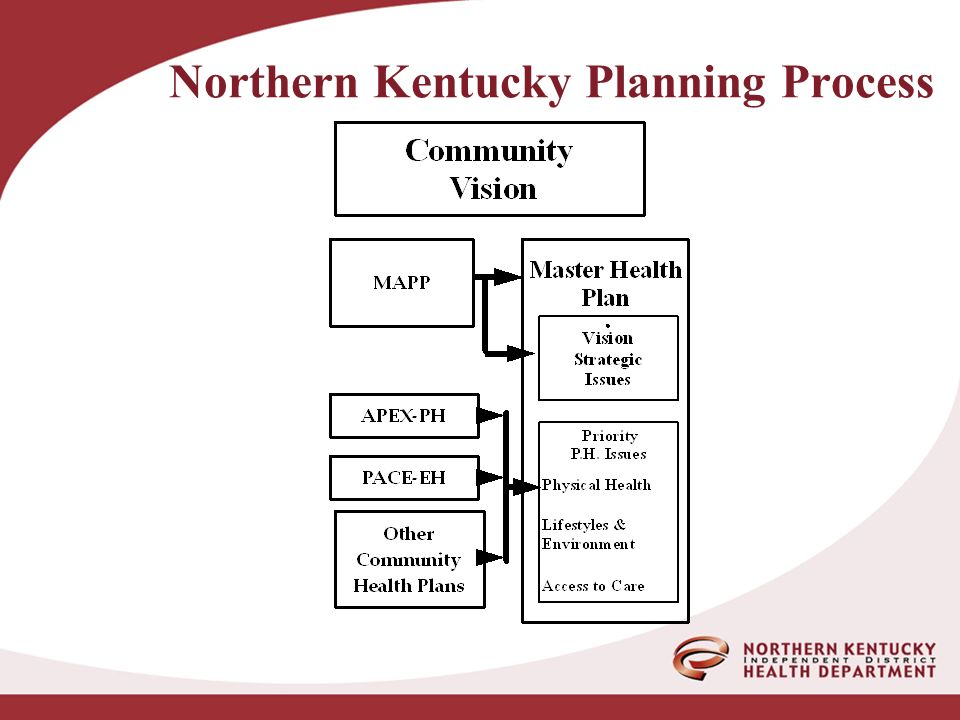 Northern Kentucky Planning Process