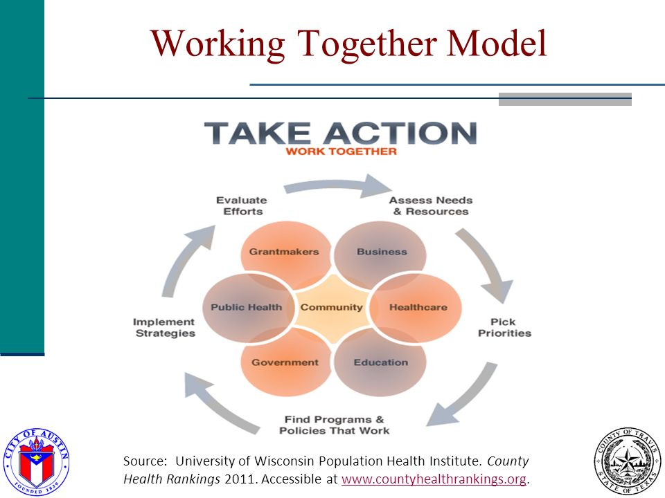 Working Together Model Source: University of Wisconsin Population Health Institute.