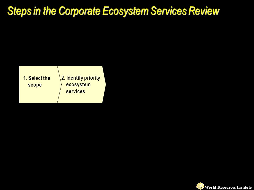 World Resources Institute 2. Identify priority ecosystem services 1.