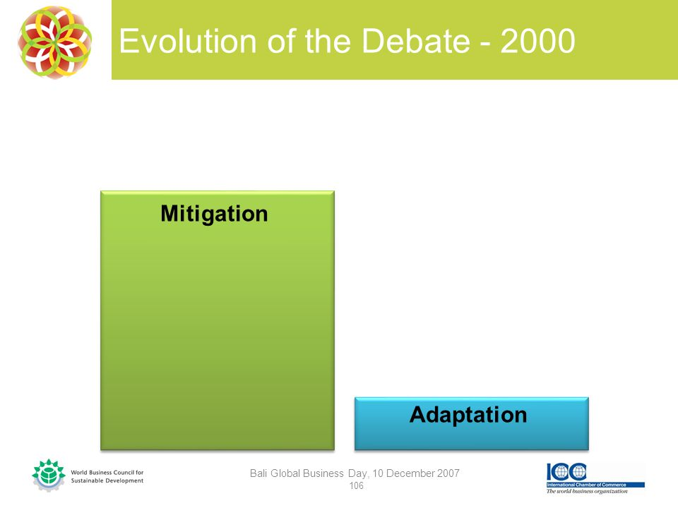 Evolution of the Debate - 2000 Bali Global Business Day, 10 December 2007 106 Mitigation Adaptation