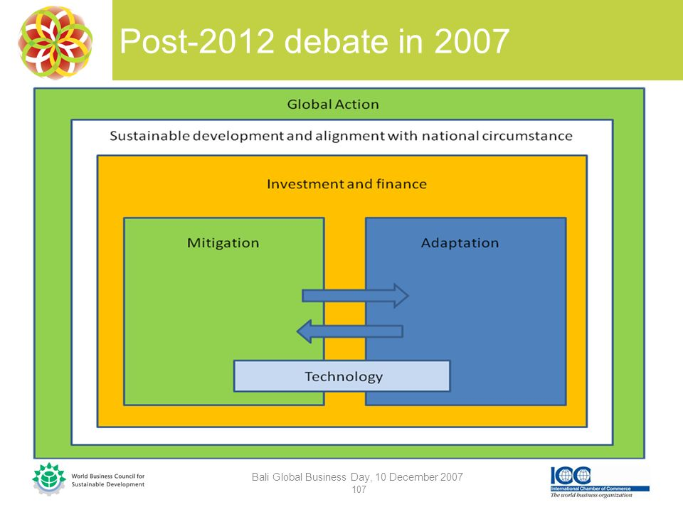 Post-2012 debate in 2007 Bali Global Business Day, 10 December 2007 107