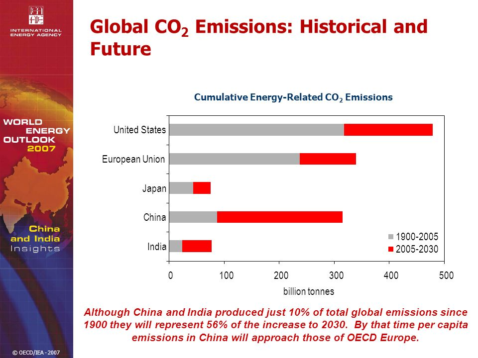 © OECD/IEA - 2007 Global CO 2 Emissions: Historical and Future Although China and India produced just 10% of total global emissions since 1900 they will represent 56% of the increase to 2030.