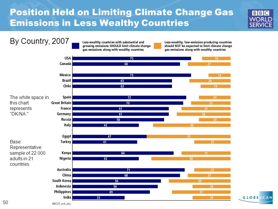 50 Position Held on Limiting Climate Change Gas Emissions in Less Wealthy Countries By Country, 2007 The white space in this chart represents DK/NA. Base: Representative sample of 22 000 adults in 21 countries