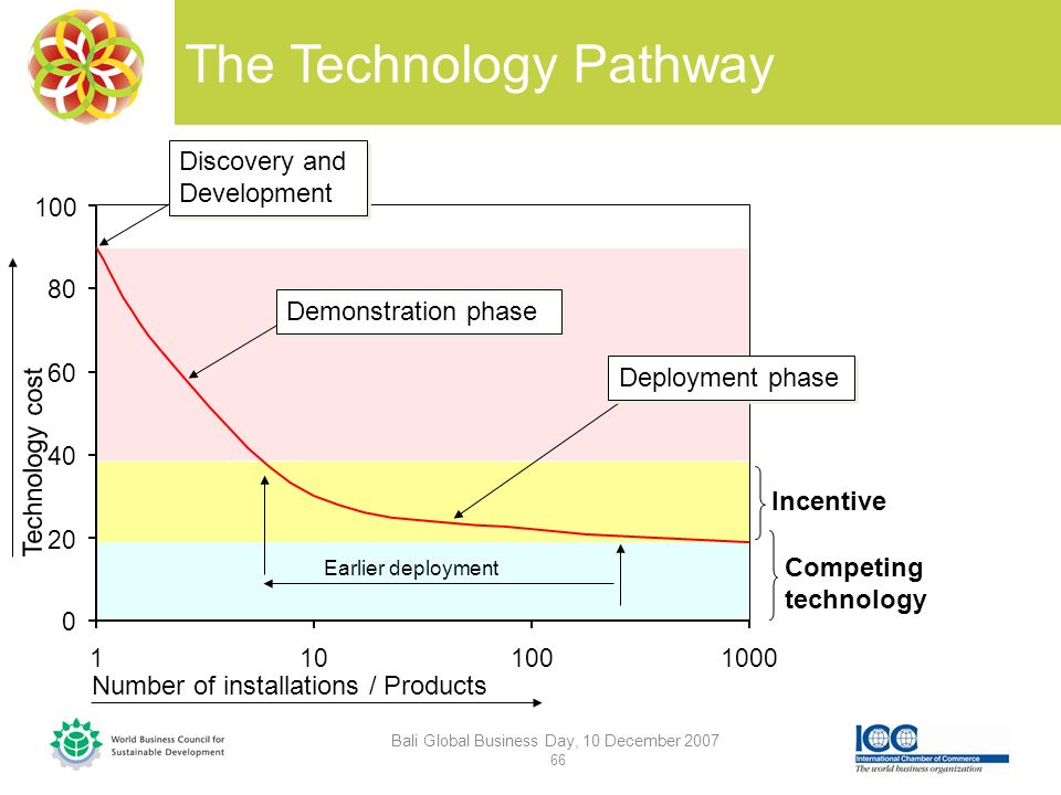 The Technology Pathway Bali Global Business Day, 10 December 2007 66 Competing technology More cost competitive Number of installations / Products Technology cost Incentive Earlier deployment Discovery and Development Demonstration phase Deployment phase 0 20 40 60 80 100 1101001000
