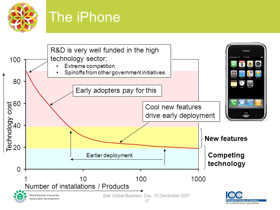The iPhone Bali Global Business Day, 10 December 2007 67 Competing technology More cost competitive Number of installations / Products Technology cost New features Earlier deployment R&D is very well funded in the high technology sector; Extreme competition Spinoffs from other government initiatives.