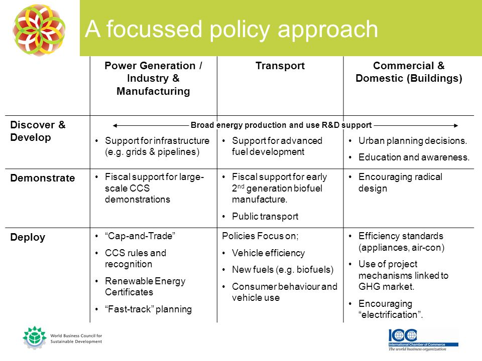 A focussed policy approach Power Generation / Industry & Manufacturing TransportCommercial & Domestic (Buildings) Discover & Develop Support for infrastructure (e.g.